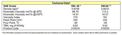 Protec Oil Filter Application Chart Enoc Protec X Treme Sn 5w40 Reviews Info Singapore