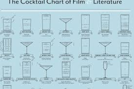 The Cocktail Chart Of Film Literature The Week In Cronut Mania Cocktails Of Film Literature