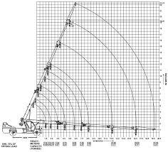 14 Ton Hydra Load Chart Indo Farm Cranes Indo Power 15 Fn