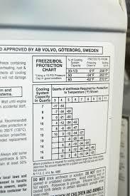 Antifreeze Temperature Chart Correct Coolant For Volvos