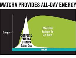 Coffee Vs Matcha Benefits And Disadvantages