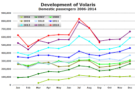 Volaris Growing Faster In Us Than In Mexico