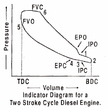 what is the difference between pv diagram of two and four stroke two stroke engine