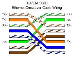 what is the defference between cross cable and straight cable Ethernet Crossover Cable Wiring Diagram what is the defference between cross cable and straight cable ethernet crossover cable diagram