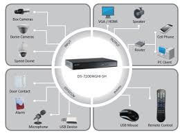 hikvision turbo hd analog solution as a top notch technology p ds 7200hghi sh input output diagram