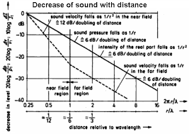 Sound Level Distance Damping Decibel Db Damping Calculation