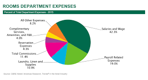 Department Of Labor Salary Chart Hnn Controlling Rooms Department Expenses Is A Struggle