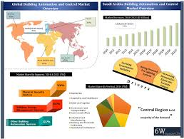 growing government initiatives increasing construction market rising demand for next generation electronic security and lighting control systems