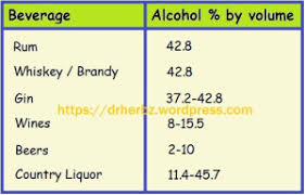 10 Things About Alcohol And Health That You Should Know