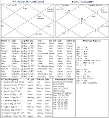 Health Of Father Kp Astrology