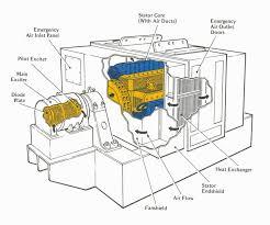 Appealingnerator wiring diagram diagrams bendix shocking ideas ac generator synchronous 3 phase single pdf 1440