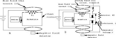 electric generator diagram. Electric Generator Diagram S