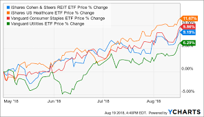 Portfolios Of Funds That Do Well In A Bear Market Vanguard