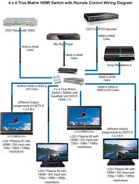 hdmi wire diagram wiring diagrams and schematics how to connect your android phone tv