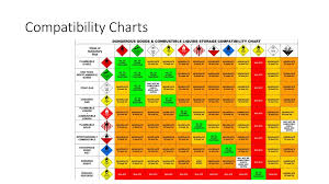 Spray Chemical Compatibility Chart Chemical Storage Ppt Download