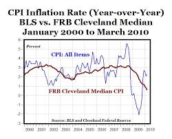 Monthly Cpi Chart Median Cpi Annual Inflation Falls For The 18th Straight