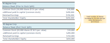 Par Value Of Stock Accounting What Is No Par Value Shares