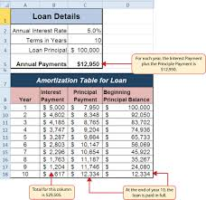 How To Create An Amortization Table In Excel Mathematical Computations