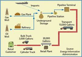 traffic light wiring diagram images further natural gas distribution diagram on gas station schematic