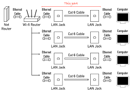 cabling how do i run wired internet from a single router to wiring diagram