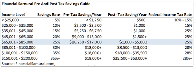 How Much Savings Should I Have Accumulated By Age