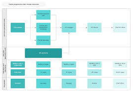 Information Technology Career Path Flow Chart A Guide To The Human Resources Career Path Lucidchart Blog