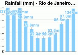 Rio De Janeiro Climate Chart Rio De Janeiro Brazil Detailed Climate Information And