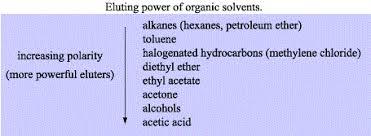 Polarity Chart Of Organic Solvents Thin Layer Chromatography Tlc