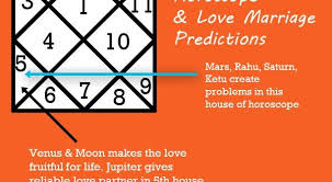 Love Marriage Predictions Marriage Prediction Horoscope