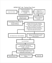 Accounting Flowchart Template Interesting 48 Flow Charts Examples Samples