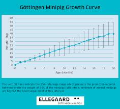 Ellegaard Göttingen Minipigs Background Data