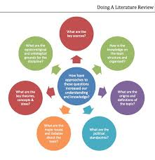 Writing Literature Review for PhD research Graduate School Seminar