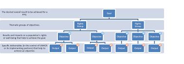unhcr operations plan in emergencies unhcr emergency handbook unhcr results chain