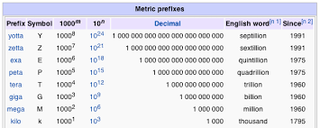 Info Visualisation Representing Large Numbers User