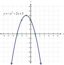 quadratic relations