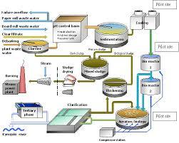 Faithful Water Treatment Flowchart Etp Process Flow Chart