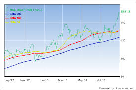 Workday Chart Consider Workday After A Plunge Gurufocus Com