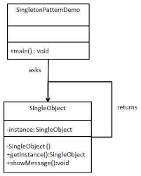 Singleton Design Pattern In Java Fascinating Design Patterns Singleton Pattern