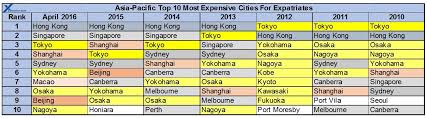 Asia Pacific Expat Cost Of Living Comparison Rankings April 2016