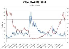 Trading Volatility The 1 Rule For Trading Volatility Etfs