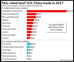 Us China Trade Deficit Chart Despite Trumps Trade War Us Trade Deficit With China