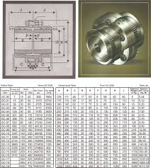 Gear Coupling Specification Chart Products Geared Couplings