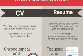 What Is The Difference Between A Resume And A Cv Enchanting Difference Between Resume And Cv In Hindi Image 22