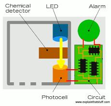 co2 detectors wiring diagrams wiring diagrams best co sensor wiring diagram wiring diagram data co2 poisoning co sensor wiring diagram wiring diagrams schematic