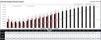 Excel Cash Flow Diagram Cash Flow Chart Excel Cash Flow Chart Sample Cash Flow Diagram