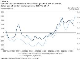 Chart Of Us Dollar Vs Canadian Dollar Currency Composition Of Canadas International Investment
