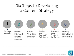 Six Steps For Building A Government Content Strategy