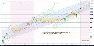 Bitcoin 2008 Chart Most Important Bitcoin Chart Ever Steemit
