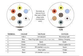 cool caravanning caravan servicing throughout 12 s wiring diagram 12n 12s wiring diagram at 12s Socket Wiring Diagram