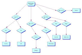 Decision Tree Diagram Template Pictures : Oninstall